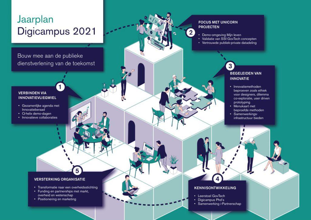 Afbeelding waarop het Digicampus jaarplan staat afgebeeld